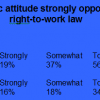 State-wide poll shows Missourians strongly oppose RTW for 6th year straight