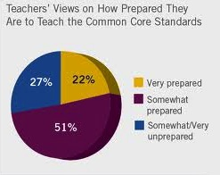 Common Core Graph