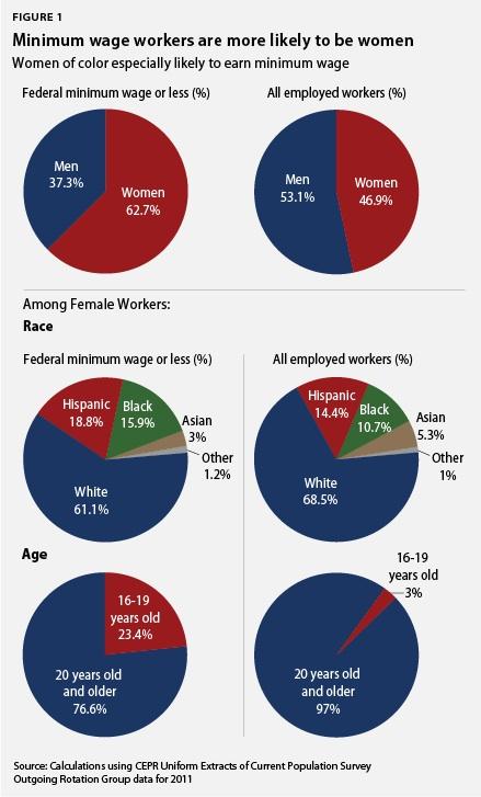 Women Minimum Wage Chart