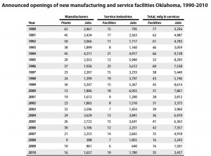 Oklahoma – FEWER PLANT LOCATIONS occurred – 34 percent less – that before RTW was passed in 2001 and that resulted in a 30 percent decline in the number of new jobs created during this same period. - Economic Policy Institute, March 2011