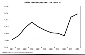 Oklahoma: JOBS LOST, UNEMPLOYMENT UP after passage of right-to-work/freedom-to-work/workplace freedom law in 2001.  - Economic Policy Institute, March 2011