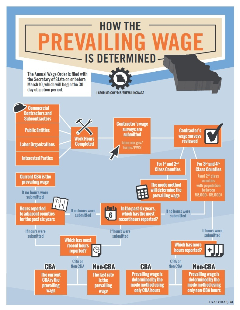 Prevailing Wage graphic