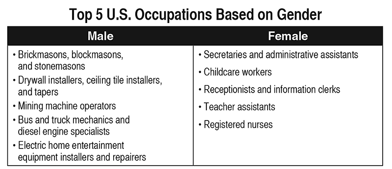 Top-5-Occupations